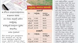 Hyderabad outskirts are in demand